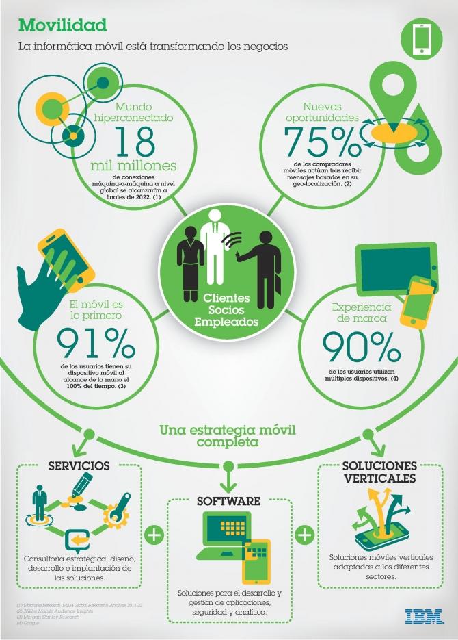 codetia-infogafia-movilidad-en-las-empresas