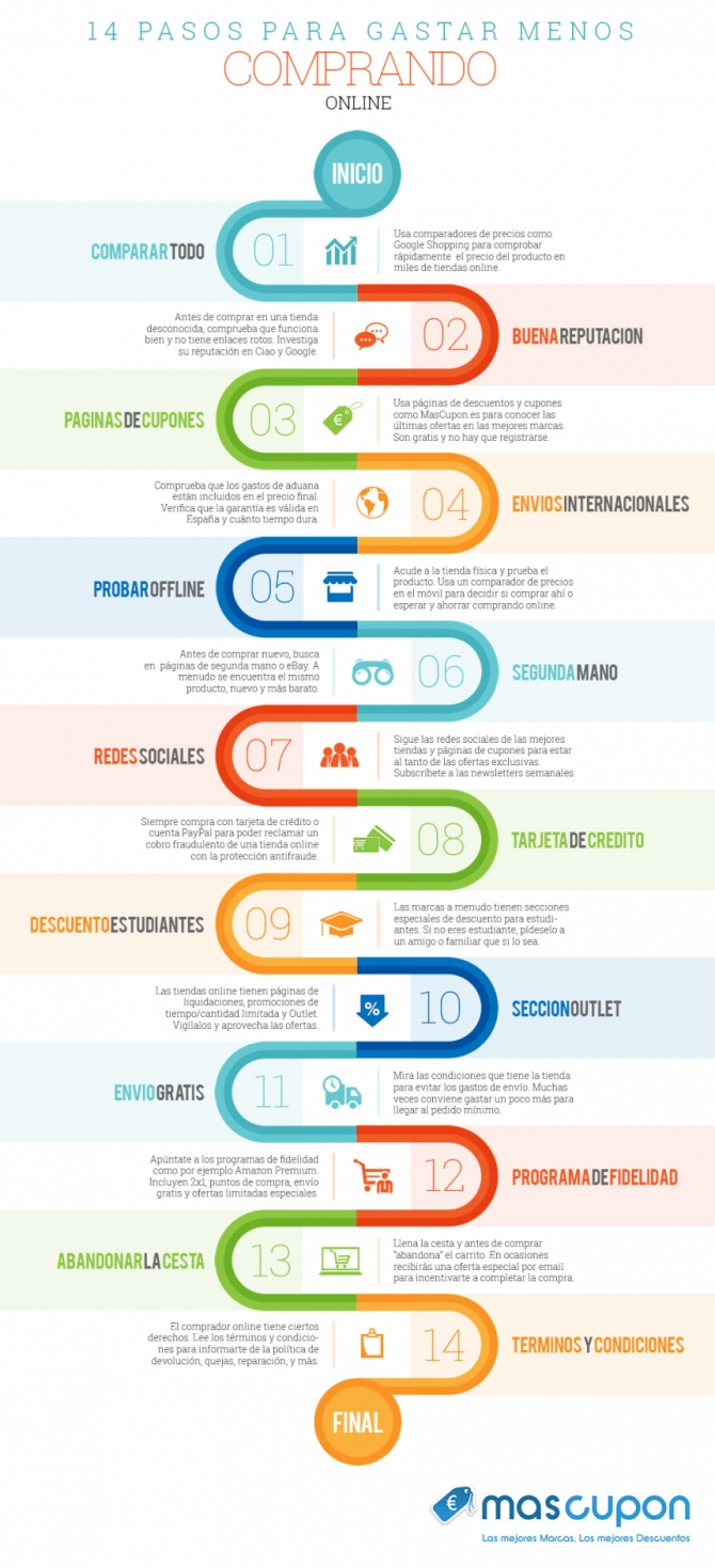 infografia-14-pasos-compra-online