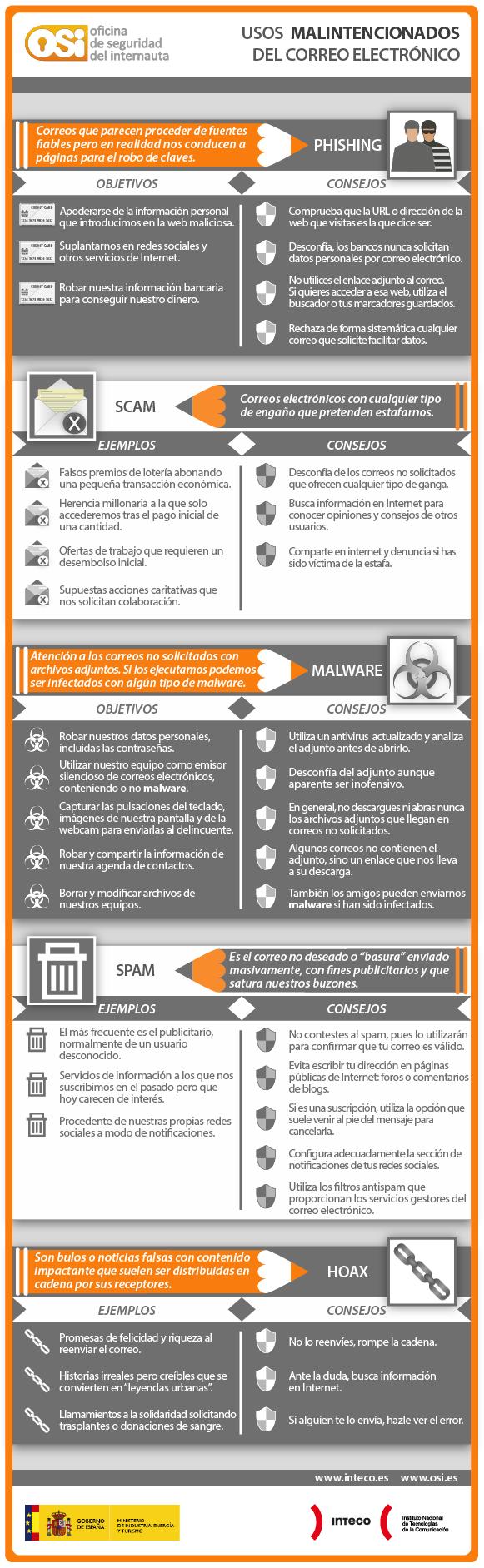 codetia-infografia-detectar-correos-electronicos-maliciosos-spam
