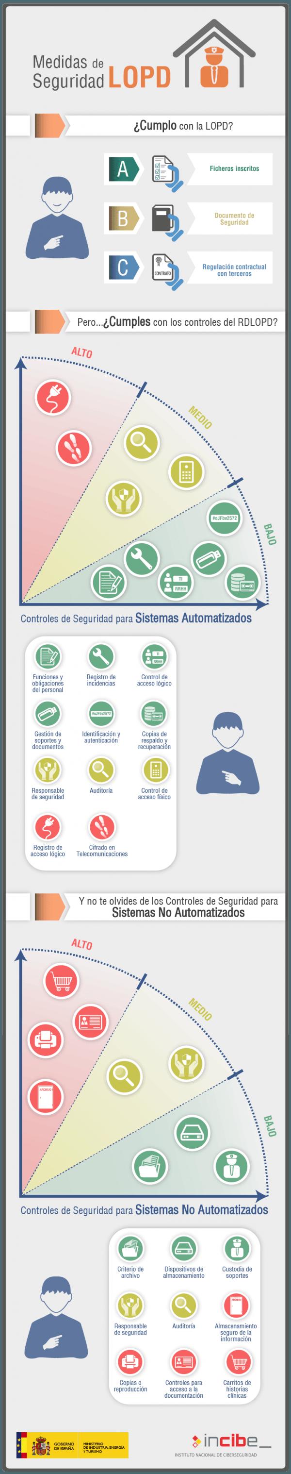 infografia-medidas-de-seguridad-lopd[1]