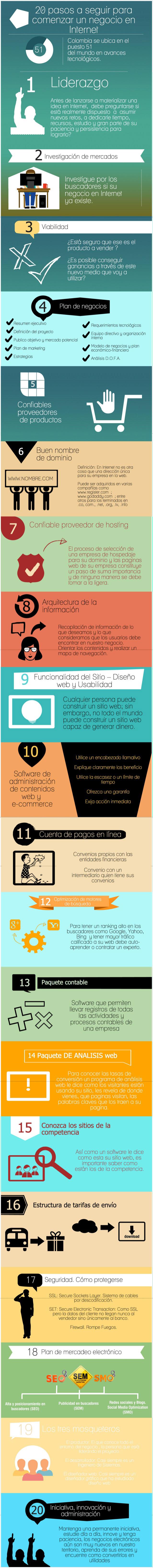infografia-20-pasos-para-crear-un-negocio-en-internet